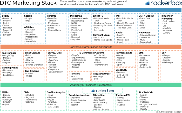 DTC Marketing Stack 8.12.54 PM