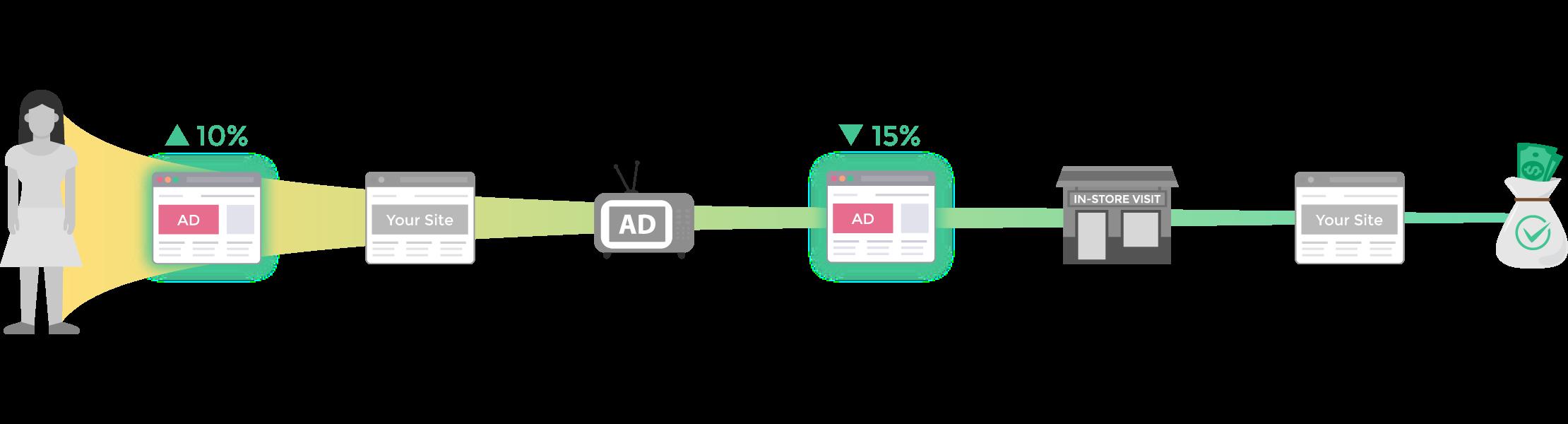 Media Optimization