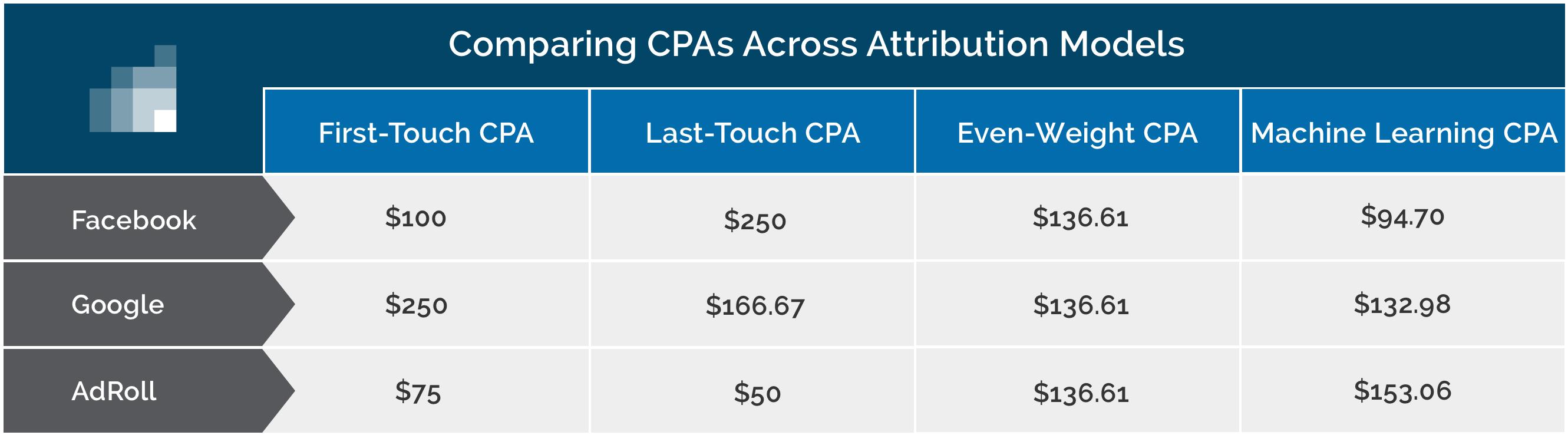 comparing CPAs