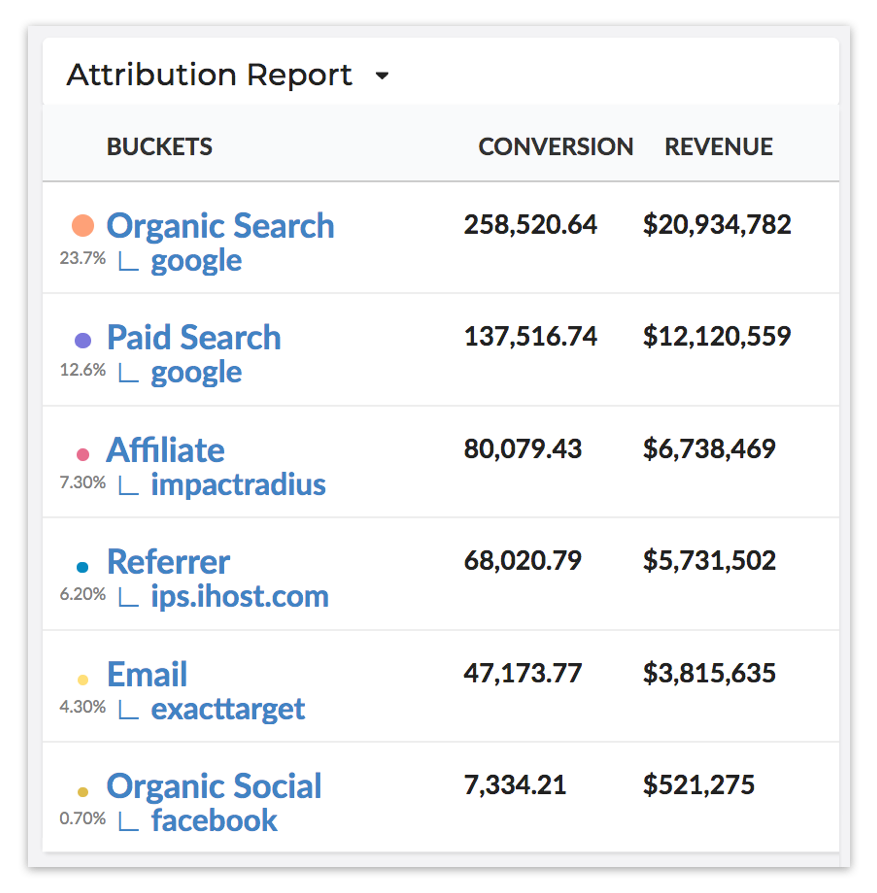 digital-ad-attribution