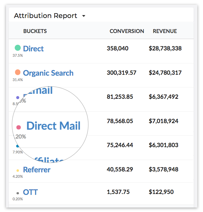 direct mail attribution