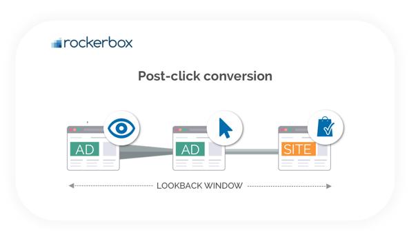 post-click