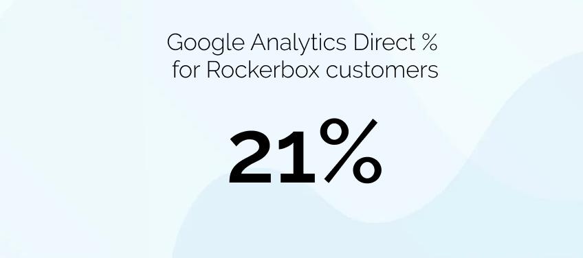 Blog Post -- GA Direct %