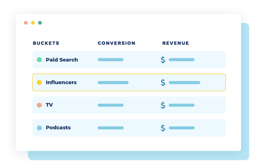 influencers marketing channels