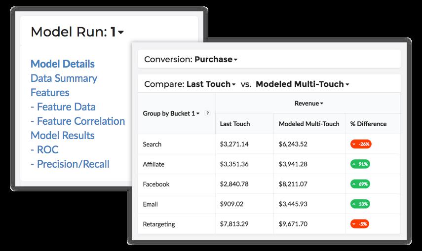 custom marketing attribution models