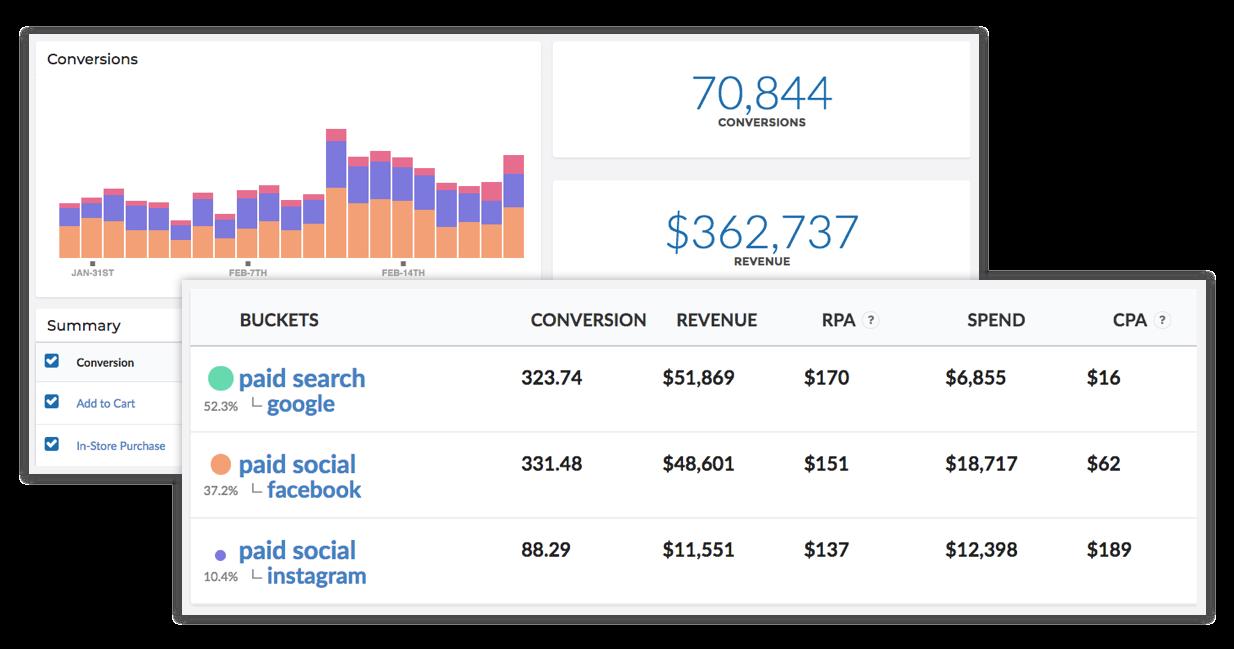 attribution reporting dashboard